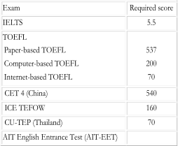 Exam   Required score   IELTS   5.5   TOEFL   Paper - based TOEFL     Computer - based TOEFL     Internet - based TOEFL       537   200   7 0       CET 4 (China)   540     ICE TEFOW     160     CU - TEP (Thailand)   70   AIT English Entrance Test (AIT - EET)