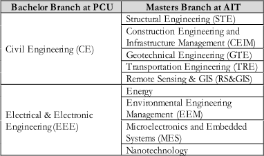 Bachelo r Branch at PCU   Masters Branch at AIT   Civil Engineering (CE)   Structural Engineering (STE)   Construction Engineering and    Infrastructure Management (CEIM)   Geotechnical Engineering (GTE)   Transportation Engineering (TRE)   Remote Sensing & GIS  (RS&GIS)   Electrical & Electronic  Engineering   (EEE)   Energy   Environmental Engineering    Management  (EEM)   Microelectronics and Embedded    Systems (MES)   Nanotechnology