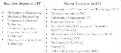 Bachelor  Degree   at  BIT   Master   Programs   at AIT   •   Mechatronics Engineering     •   Mechanical Engineering   •   Electronic s Science and  Technology   •   Electrical Engineering   •   Computer Science and  Technology    •   Data Science and Big Data  Technology        Information and Communication Technology (ICT)       Telecommunications (TC)       Information Management (IM)       Computer Science  (CS)      Remote Sensing & Geographic Information  Systems (RS&GIS)       Microelectronics & Embedded Systems (MES)       Nanotechnology (NT)       Mechatron ics (Robotics)      Energy (E)      Industrial System Engineering (ISE)