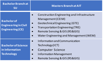 Bachelor Branch at  SU Masters Branch at AIT Bachelor of  Engineering in Civil  Engineering (CE)  Construction Engineering and Infrastructure  Management (CEIM)   Geotechnical Engineering (GTE)   Transportation Engineering (TRE)   Remote Sensing & GIS (RS&GIS)   Water Engineering and Management (WEM) Bachelor of Science  in Information  Technology  Information and Communication  Technology(ICT)  Computer Science   Information Management  Remote Sensing & GIS (RS&GIS)
