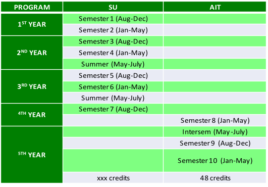 PROGRAM SU AIT 1 ST YEAR Semester 1 (Aug - Dec) Semester 2 (Jan - May) 2 ND YEAR Semester 3 (Aug - Dec) Semester 4 (Jan - May) Summer  (May - July) 3 RD YEAR Semester 5 (Aug - Dec) Semester 6 (Jan - May) Summer  (May - July) 4TH YEAR Semester 7 (Aug - Dec) Semester 8 (Jan - May)  5TH YEAR Intersem  (May - July) Semester 9  (Aug - Dec) Semester 10  (Jan - May) xxx credits 48 credits