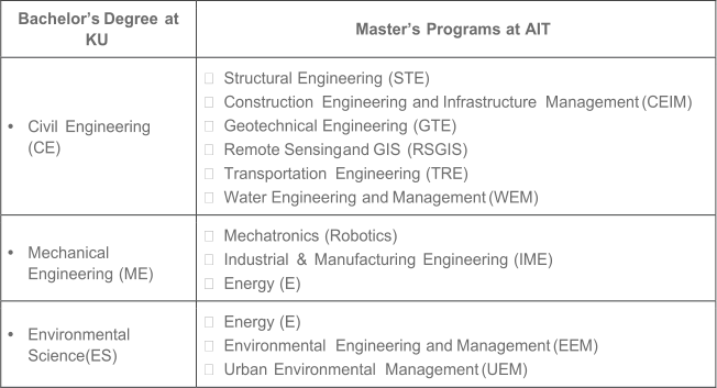 Bachelor's   Degree   at   KU   Master's   Programs   at   AIT   •   Civil   Engineering   (CE)      Structural   Engineering   (STE)      Construction   Engineering   and   Infrastructure   Management   (CEIM)        Geotechnical   Engineering   (GTE)        Remote   Sensing   and   GIS   (RSGIS)      Transportation   Engineering   (TRE)        Water   Engineering   and   Management   (WEM)     •   Mechanical   Engineering   (ME)        Mechatronics   (Robotics)      Industrial   &   Manufacturing   Engineering   (IME)      Energy   (E)   •   Environmental   Science   (ES)      Energy   (E)      Environmental   Engineering   and   Management   (EEM)        Urban   Environmental   Management   (UEM)