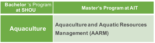 Bachelor 's Program  Master's Program at AIT Aquaculture Aquaculture and Aquatic Resources  Management (AARM)  at SHOU