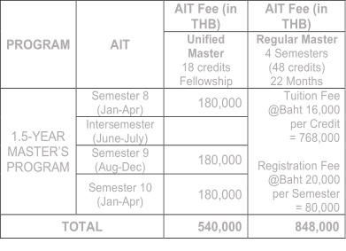 PROGRAM   AIT   AIT Fee (in  THB)   AIT Fee ( in  THB)   Unified  Master   18 credits  Fellowship    Regular Master   4 Semesters   (48 credits)   22 Months   1.5 - YEAR   MASTER'S  PROGRAM   Semester 8    (Jan - Apr)    180,000   Tuition Fee  @Baht 16,000  per Credit   = 768,000     Regist ration Fee  @Baht 20,000  per Semester     = 80,000   Inters emester     ( June - July)     Semester 9    (Aug - Dec)   180,000   Semester 10    (Jan - Apr)   180,000   TOTAL   540,000   848,000