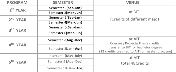 PROGRAM   SEMESTER   VENUE   1 ST   YEAR   Semester 1  ( Sep - Jan )   at  BIT   ( Credits   of different major )     Semester 2  ( Mar - Jun )   2 ND   YEAR   Semester 3  ( Sep - Jan )   Semester 4  ( Mar - Jun )   3 RD   YEAR   Semester 5  ( Sep - Jan )   Semester 6  ( Mar - Jun )   4 TH   YEAR   Semester 7  (Aug - Dec)   at AIT   Courses  / Projects /Thesis credits    transfer to BIT for bachelor degree   (12 credits credited to AIT for master program)    Semester 8  (Jan -   Apr )   5 TH   YEAR   Intersem    (May - July)   at AIT   total 48   Credits   Semester 9   (Aug - Dec)   Semester 10   (Jan -   Apr )