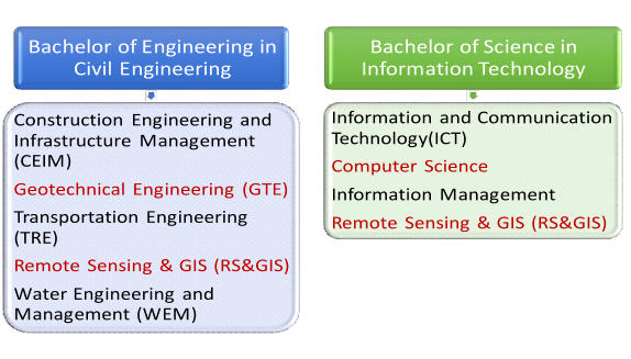 Bachelor of Engineering in  Civil Engineering Construction Engineering and  Infrastructure Management  (CEIM)  Geotechnical Engineering (GTE)  Transportation Engineering  (TRE)  Remote Sensing & GIS (RS&GIS)  Water Engineering and  Management (WEM) Bachelor of Science in  Information Technology Information and Communication  Technology(ICT) Computer Science  Information Management Remote Sensing & GIS (RS&GIS)