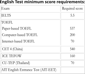 Exam   Required score   IELTS   5.5   TOEFL   Paper - based TOEFL     Computer - based TOEFL     Internet - based TOEFL       537   200   7 0       CET 4 (China)   540     ICE TEFOW     160     CU - TEP (Thailand)   70   AIT English Entrance Test (AIT - EET)     English Test minimum score requirements: